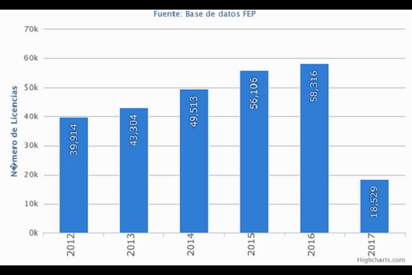 SIGUE CRECIENDO EL NUMERO DE FEDERADOS DE PÁDEL EN 2016. YA SOMOS 58000